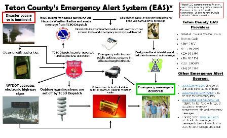 EAS Diagram