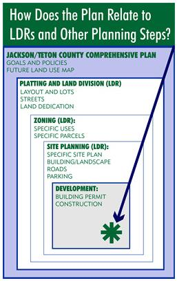 How does the plan relate to LDRs and other planning steps diagram