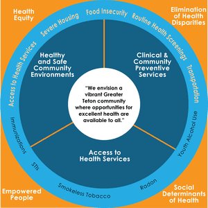Healthy Teton County prevention strategy